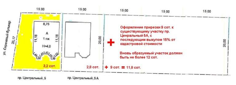 Процедура бесплатного получения земельного участка из